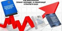 Зор Банк. Стратегія розвитку області на період до 2020 року